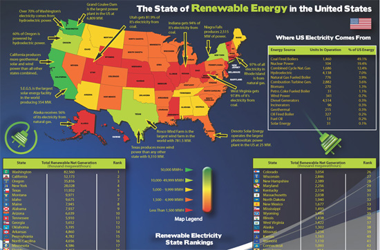 Renewable Energy by State