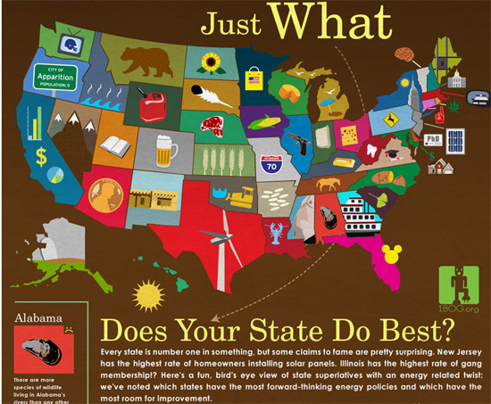 What's Your State Good At